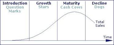 relationship between plc and bcg matrix
